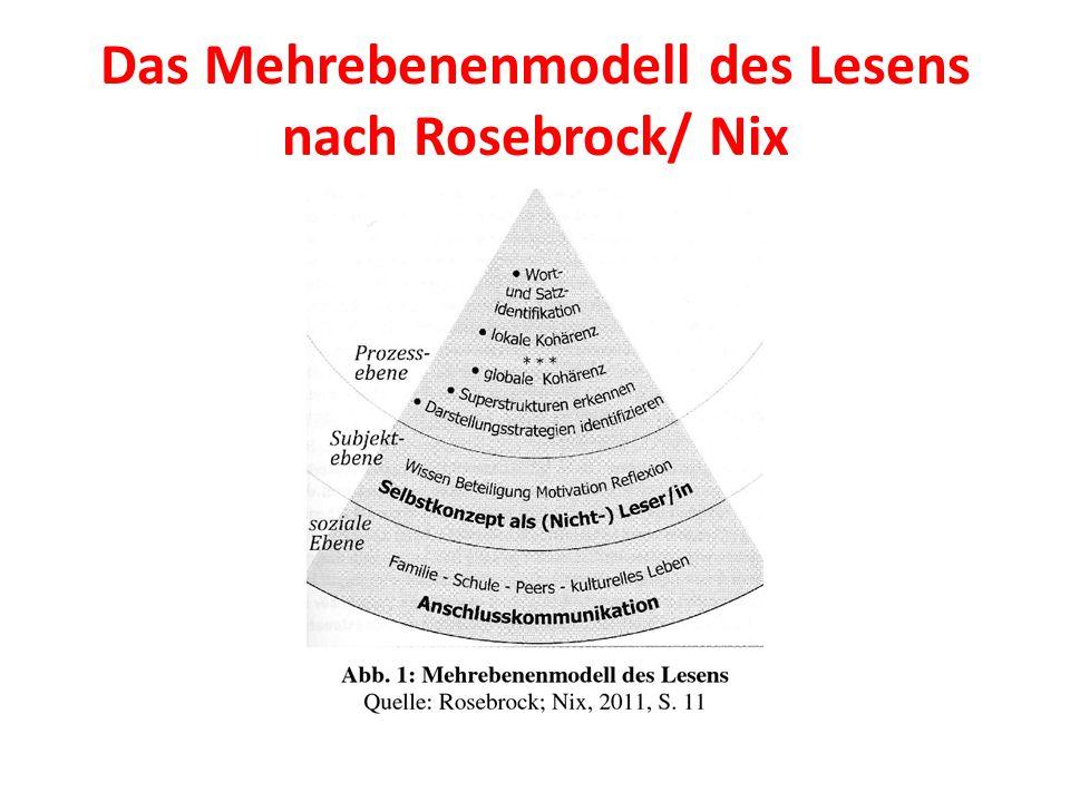 Das Mehrebenenmodell des Lesens nach Rosebrock/ Nix