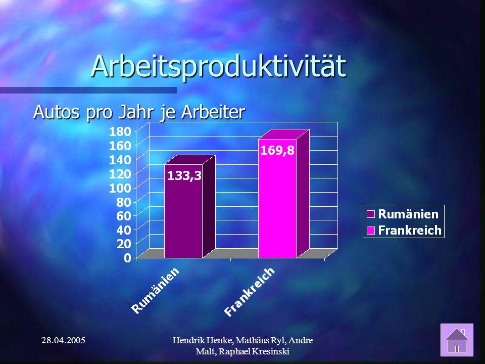 28.04.2005Hendrik Henke, Mathäus Ryl, Andre Malt, Raphael Kresinski Arbeitsproduktivität Autos pro Jahr je Arbeiter