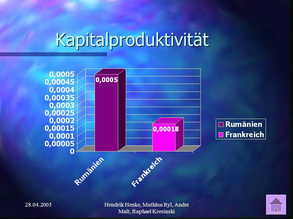 28.04.2005Hendrik Henke, Mathäus Ryl, Andre Malt, Raphael Kresinski Kapitalproduktivität