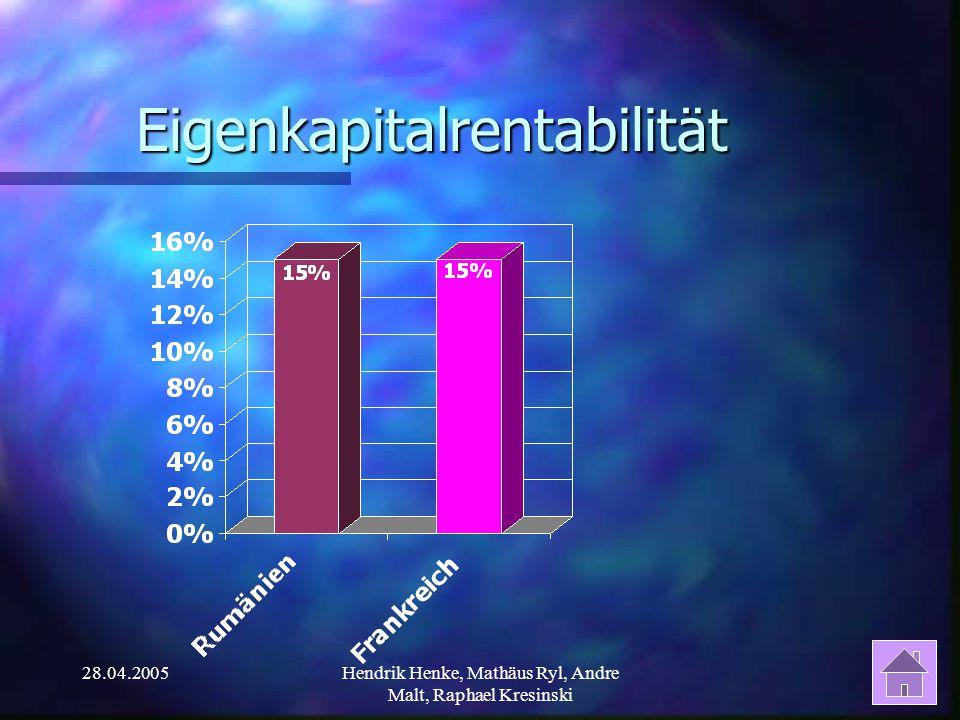28.04.2005Hendrik Henke, Mathäus Ryl, Andre Malt, Raphael Kresinski Eigenkapitalrentabilität