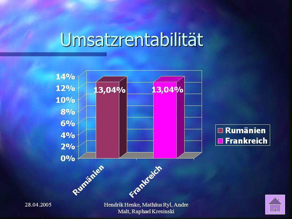 28.04.2005Hendrik Henke, Mathäus Ryl, Andre Malt, Raphael Kresinski Umsatzrentabilität