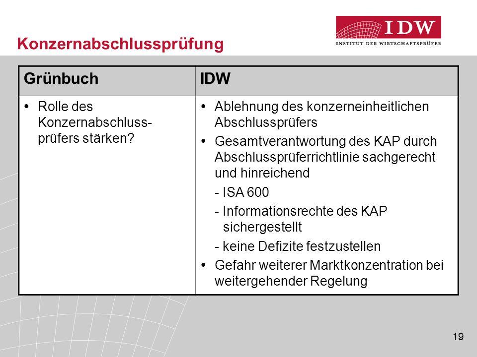 19 Konzernabschlussprüfung GrünbuchIDW  Rolle des Konzernabschluss- prüfers stärken.