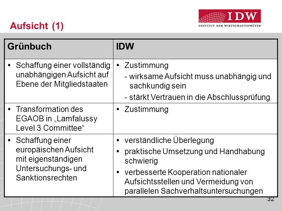 32 Aufsicht (1) GrünbuchIDW  Schaffung einer vollständig unabhängigen Aufsicht auf Ebene der Mitgliedstaaten  Zustimmung - wirksame Aufsicht muss un
