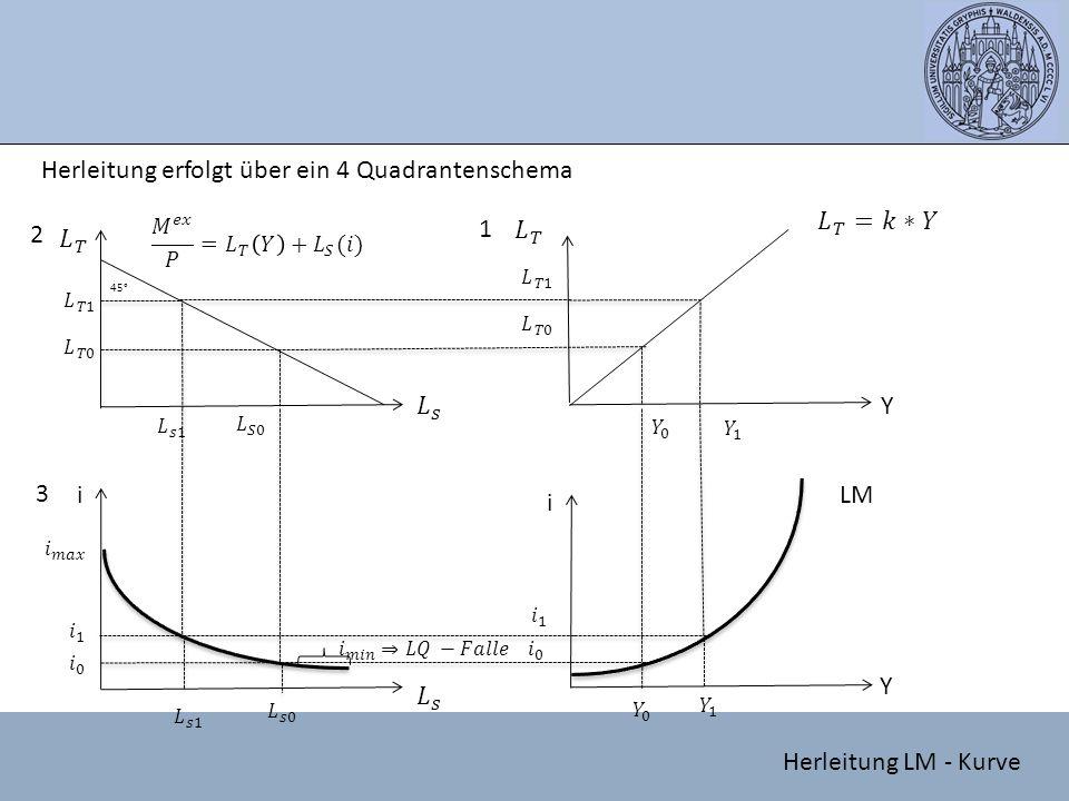 Herleitung erfolgt über ein 4 Quadrantenschema 45° Y i i Y 1 2 3 LM Herleitung LM - Kurve