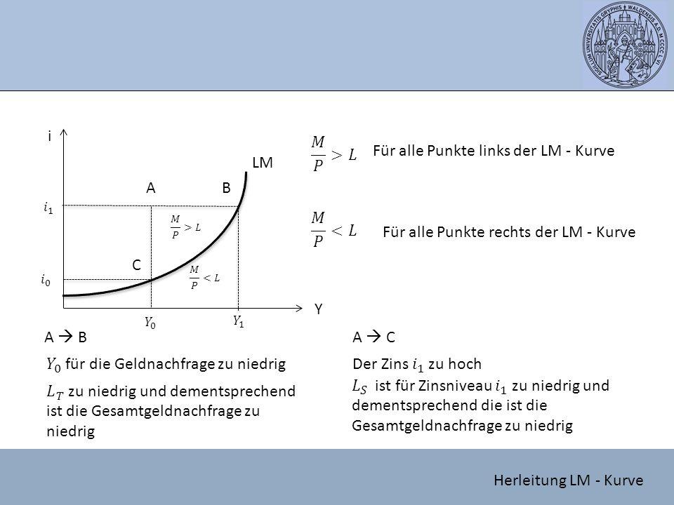 i Y AB C A  BA  C LM Für alle Punkte links der LM - Kurve Für alle Punkte rechts der LM - Kurve Herleitung LM - Kurve