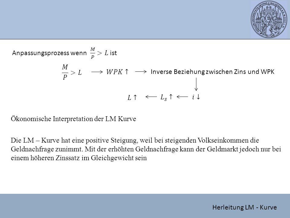 Inverse Beziehung zwischen Zins und WPK Ökonomische Interpretation der LM Kurve Die LM – Kurve hat eine positive Steigung, weil bei steigenden Volksei