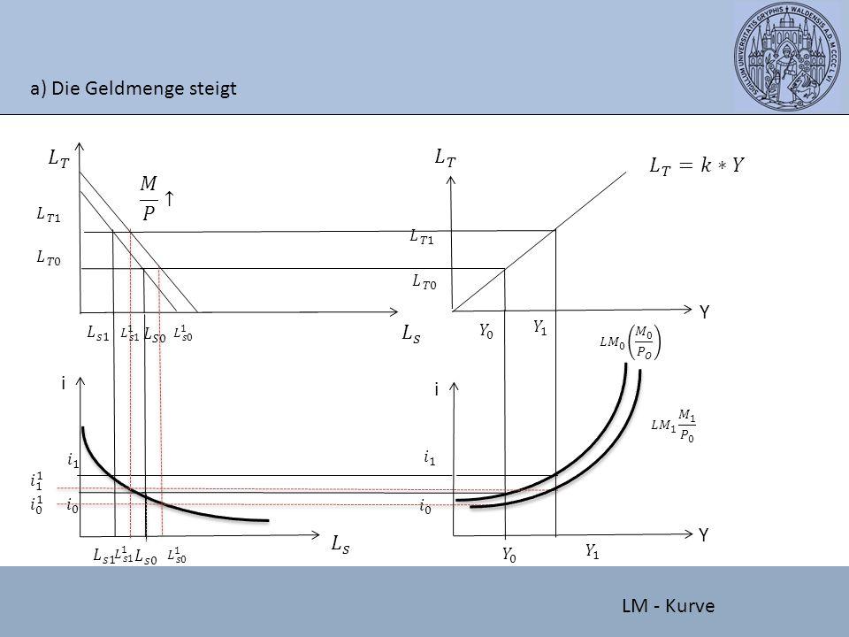 a) Die Geldmenge steigt Y i i Y LM - Kurve