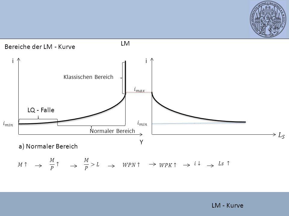 Bereiche der LM - Kurve i Y LM Klassischen Bereich Normaler Bereich LQ - Falle i a) Normaler Bereich LM - Kurve