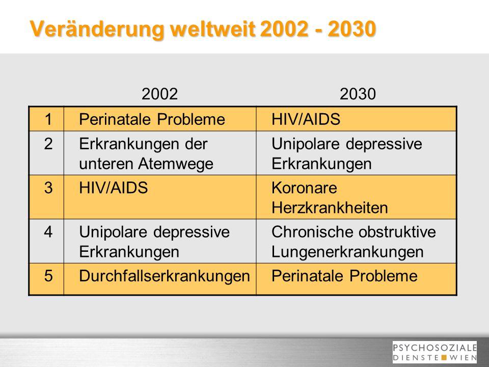 Veränderung weltweit 2002 - 2030 1Perinatale ProblemeHIV/AIDS 2Erkrankungen der unteren Atemwege Unipolare depressive Erkrankungen 3HIV/AIDSKoronare H