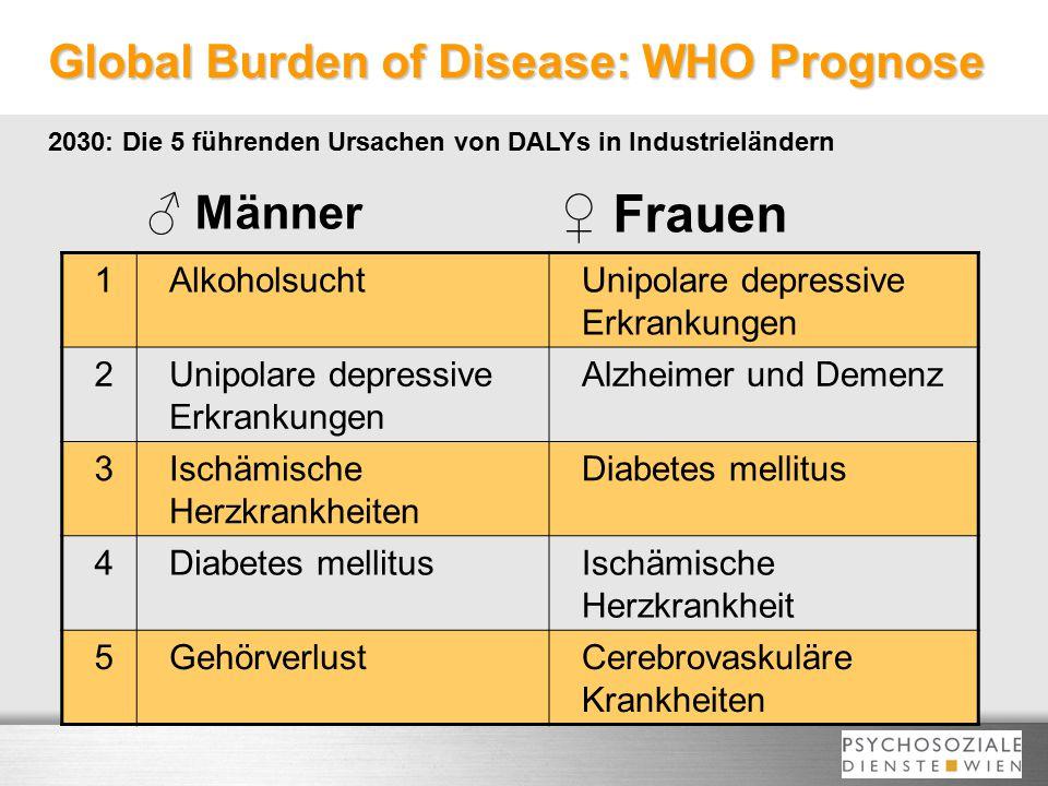 Global Burden of Disease: WHO Prognose 2030: Die 5 führenden Ursachen von DALYs in Industrieländern 1AlkoholsuchtUnipolare depressive Erkrankungen 2 A