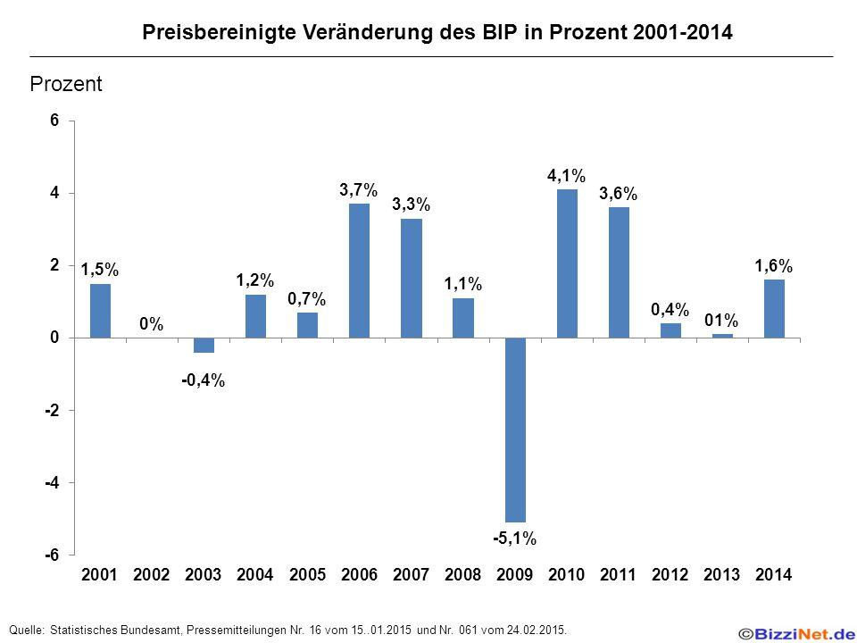 Preisbereinigte Veränderung des BIP in Prozent 2001-2014 Quelle: Statistisches Bundesamt, Pressemitteilungen Nr.