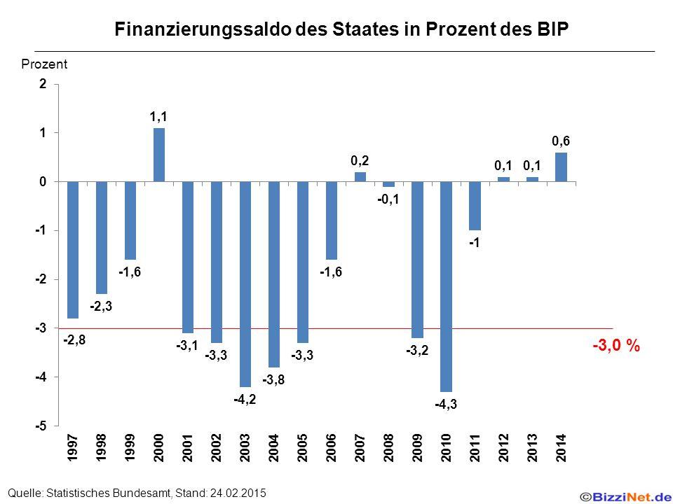 Finanzierungssaldo des Staates in Prozent des BIP Quelle: Statistisches Bundesamt, Stand: 24.02.2015 -3,0 % Prozent