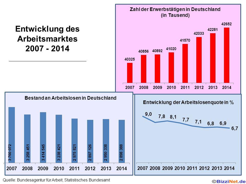 Zahl der Erwerbstätigen in Deutschland (in Tausend) Bestand an Arbeitslosen in Deutschland Entwicklung der Arbeitslosenquote in % Entwicklung des Arbeitsmarktes 2007 - 2014 Quelle: Bundesagentur für Arbeit, Statistisches Bundesamt