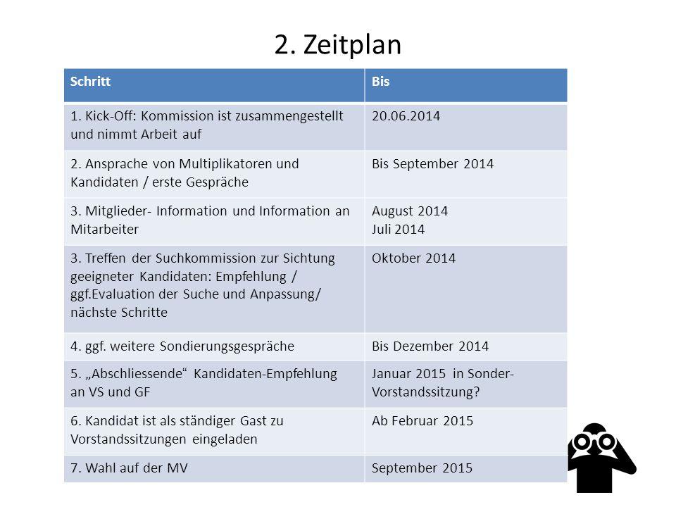 2. Zeitplan SchrittBis 1.