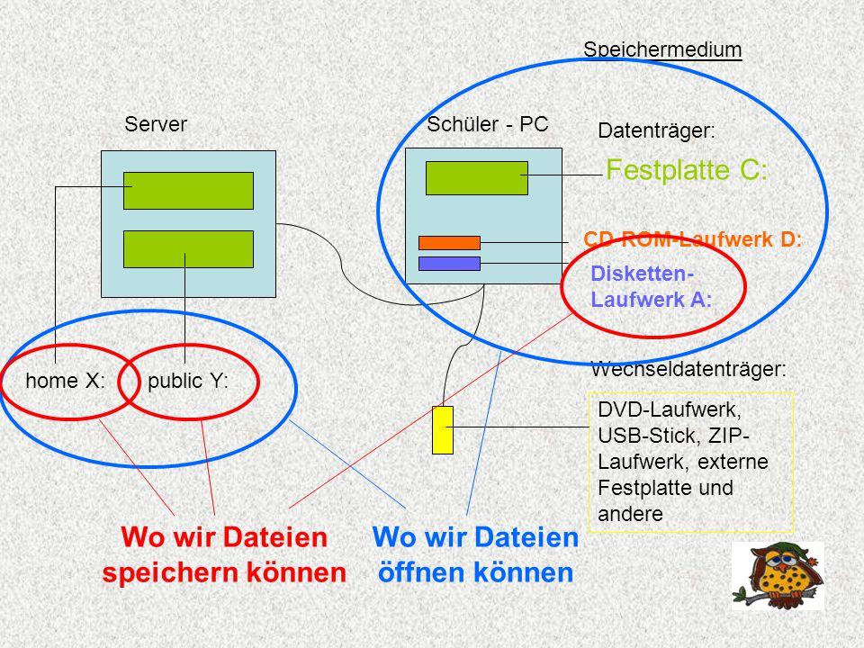 Schüler - PC Festplatte C: CD-ROM-Laufwerk D: Disketten- Laufwerk A: Speichermedium DVD-Laufwerk, USB-Stick, ZIP- Laufwerk, externe Festplatte und andere Datenträger: Wechseldatenträger: Server home X:public Y: Wo wir Dateien speichern können Wo wir Dateien öffnen können