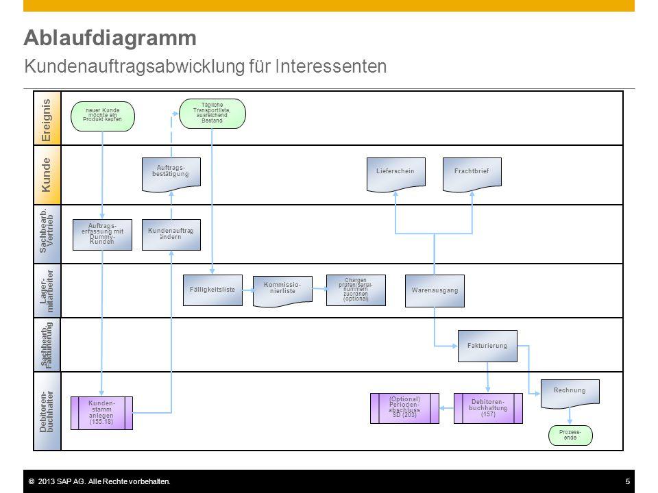 ©2013 SAP AG. Alle Rechte vorbehalten.5 Ablaufdiagramm Kundenauftragsabwicklung für Interessenten Sachbearb. Vertrieb Lager- mitarbeiter Ereignis Kund