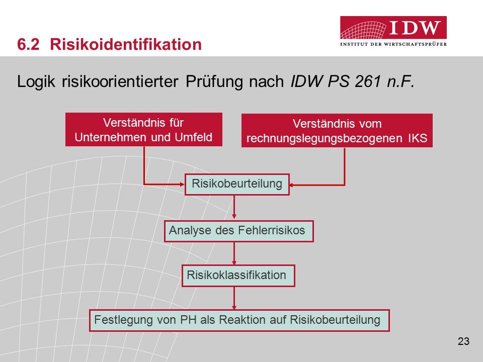 23 6.2 Risikoidentifikation Logik risikoorientierter Prüfung nach IDW PS 261 n.F. Verständnis für Unternehmen und Umfeld Verständnis vom rechnungslegu