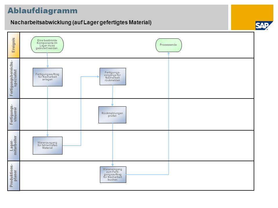 Ablaufdiagramm Nacharbeitsabwicklung (auf Lager gefertigtes Material) Ereignis Fertigung sbereichs- spezialist Produktions- planer Lager- mitarbeiter Fertigungsauftrag für Nacharbeit anlegen Eine bestimmte Komponente im Lager muss geändert werden.