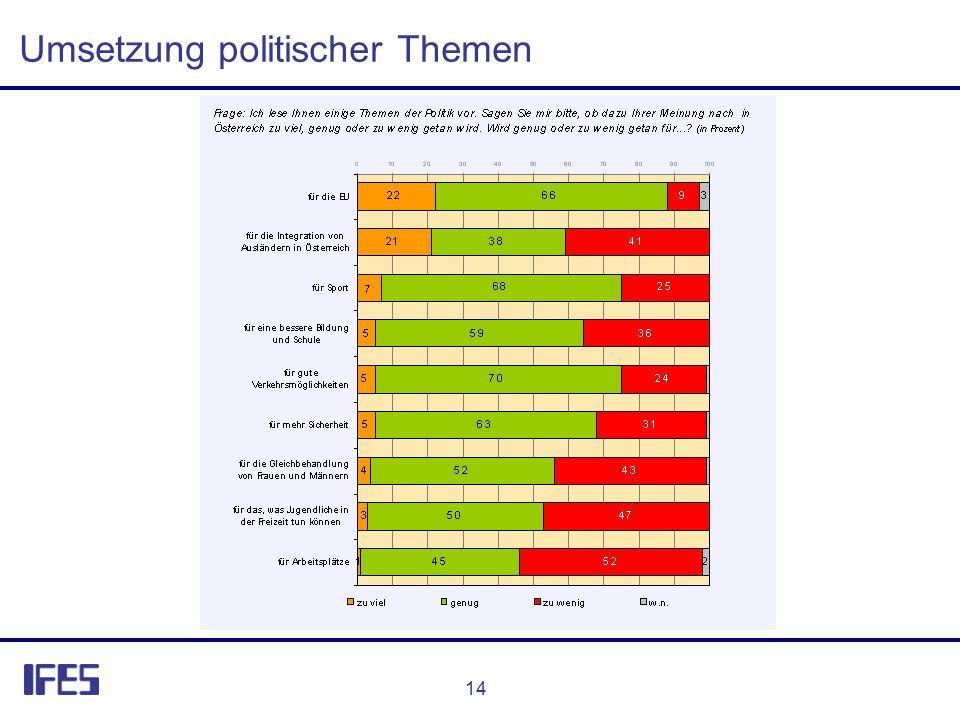 14 Umsetzung politischer Themen