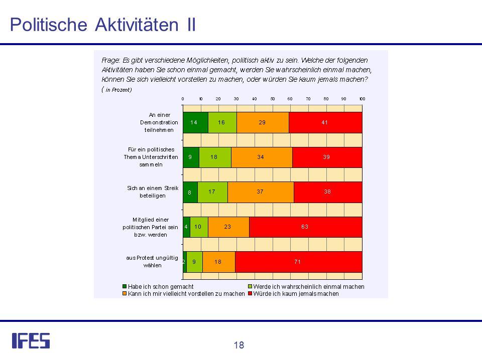 18 Politische Aktivitäten II