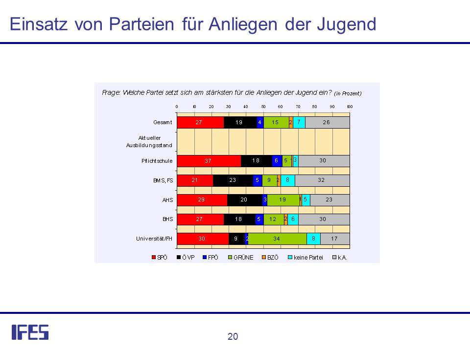 20 Einsatz von Parteien für Anliegen der Jugend