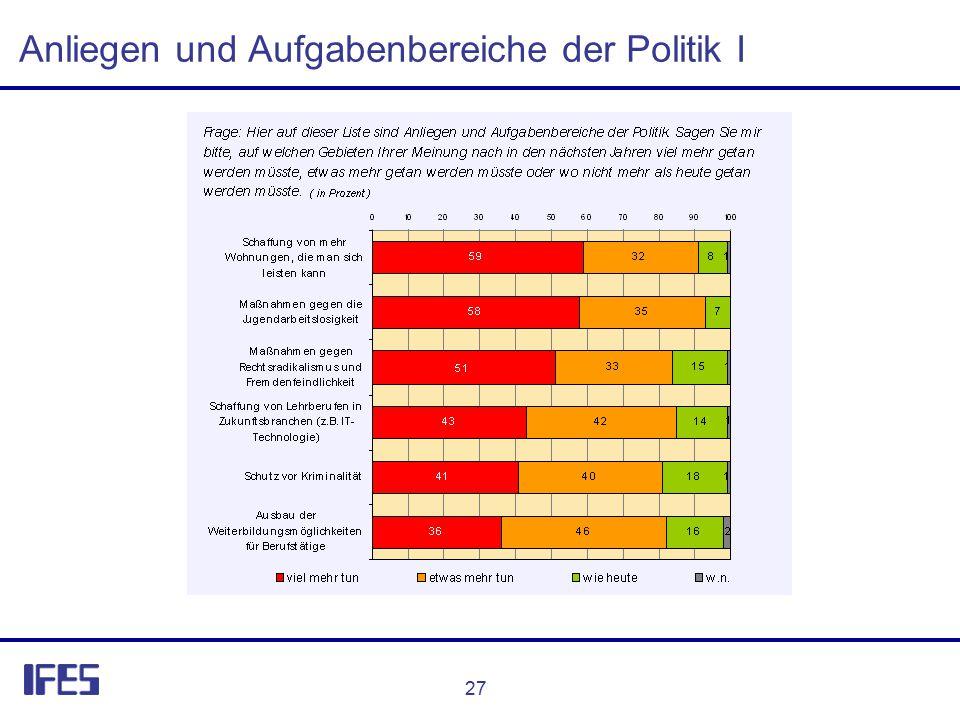 27 Anliegen und Aufgabenbereiche der Politik I