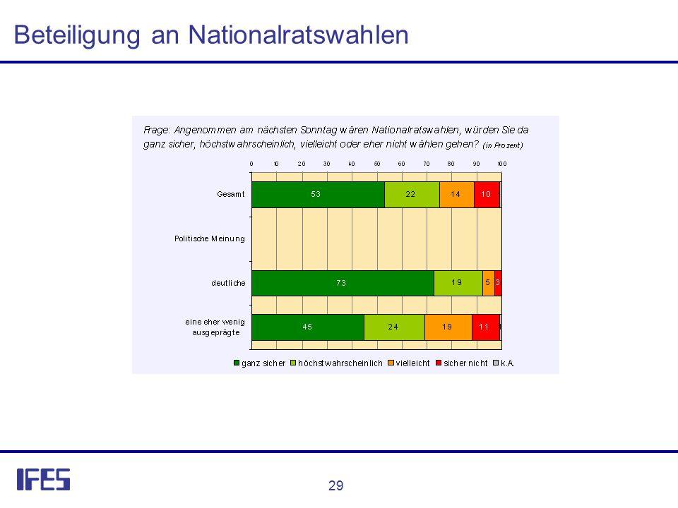 29 Beteiligung an Nationalratswahlen