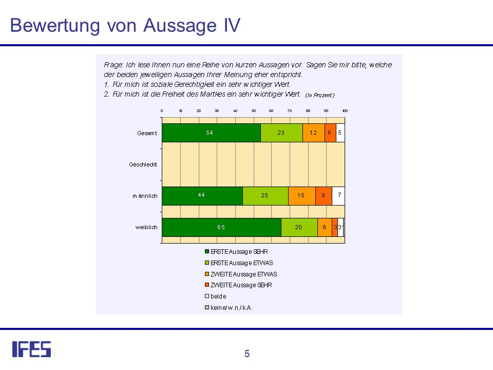 5 Bewertung von Aussage IV