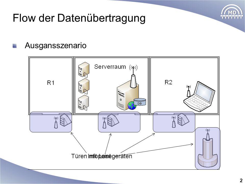 Ausgansszenario Flow der Datenübertragung 2 Infopoint Türen mit Lesegeräten