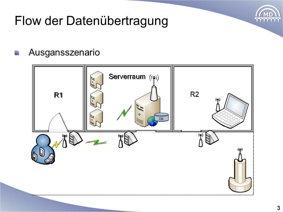 Ausgansszenario Flow der Datenübertragung 3