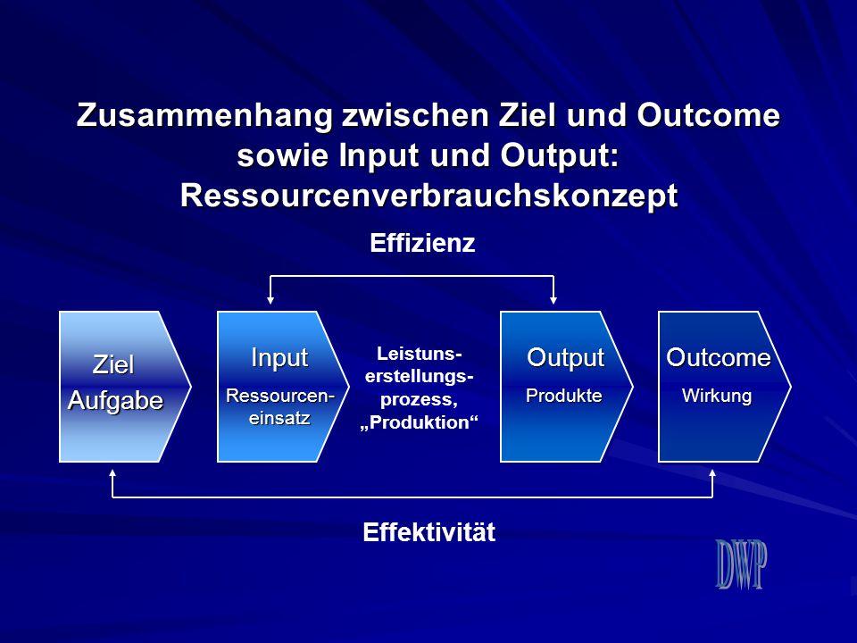 Zusammenhang zwischen Ziel und Outcome sowie Input und Output: Ressourcenverbrauchskonzept Aufgabe Ziel Input Ressourcen- einsatz Output Produkte Outc