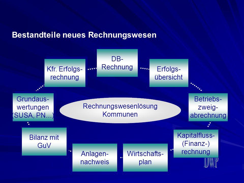 Bestandteile neues Rechnungswesen Grundaus- wertungen (SUSA, PN...) Grundaus- wertungen (SUSA, PN...) Kfr. Erfolgs- rechnung Kfr. Erfolgs- rechnung DB
