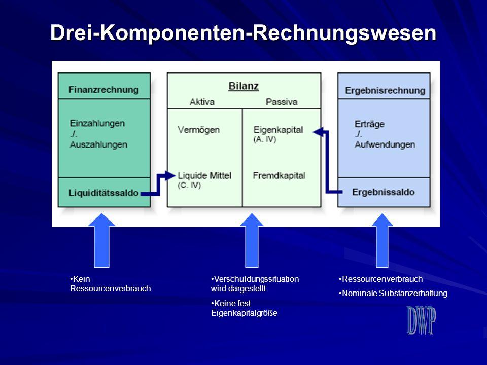 Drei-Komponenten-Rechnungswesen Kein Ressourcenverbrauch Verschuldungssituation wird dargestellt Keine fest Eigenkapitalgröße Ressourcenverbrauch Nomi