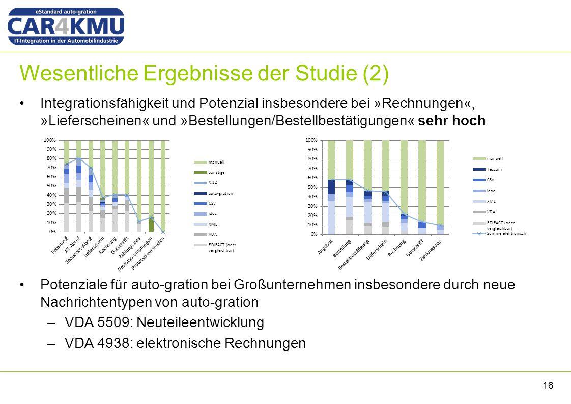 Wesentliche Ergebnisse der Studie (2) Integrationsfähigkeit und Potenzial insbesondere bei »Rechnungen«, »Lieferscheinen« und »Bestellungen/Bestellbes