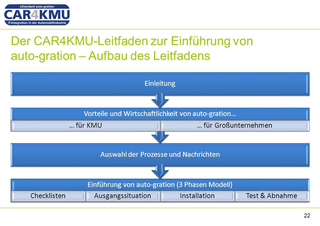 Der CAR4KMU-Leitfaden zur Einführung von auto-gration – Aufbau des Leitfadens Einführung von auto-gration (3 Phasen Modell) ChecklistenAusgangssituati