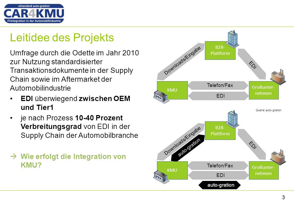 Leitidee des Projekts Umfrage durch die Odette im Jahr 2010 zur Nutzung standardisierter Transaktionsdokumente in der Supply Chain sowie im Aftermarke