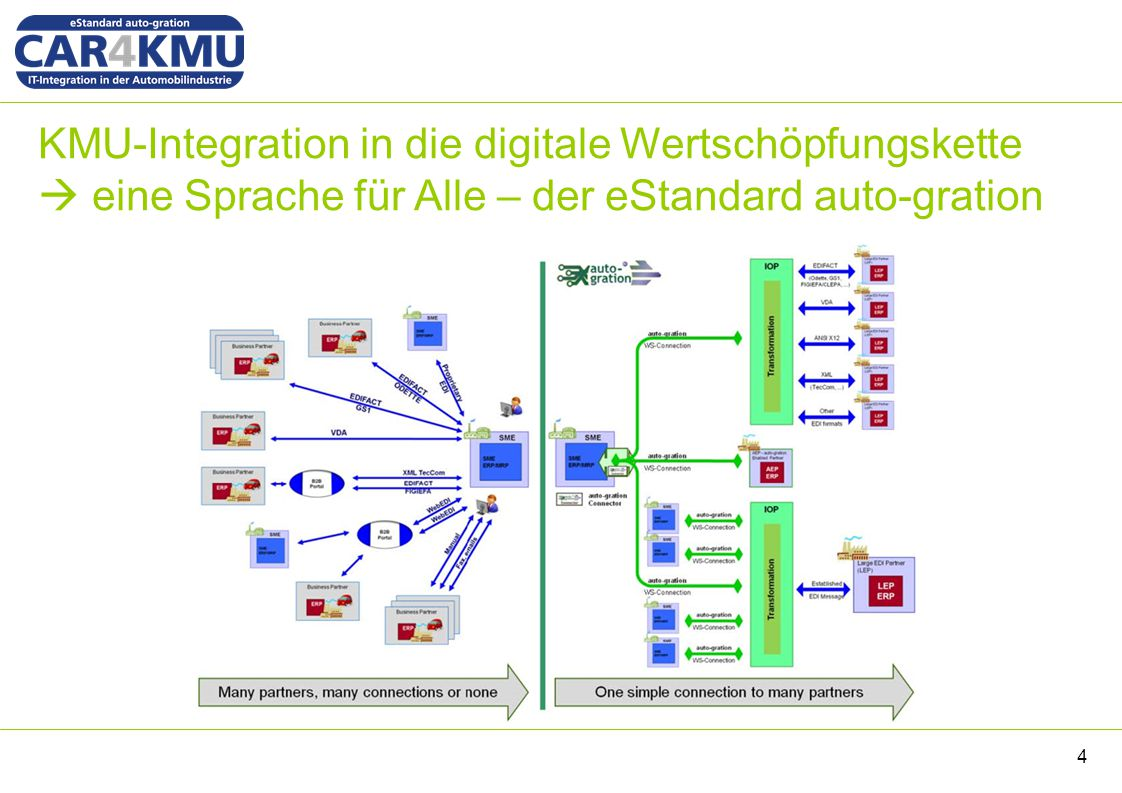 KMU-Integration in die digitale Wertschöpfungskette  eine Sprache für Alle – der eStandard auto-gration 4