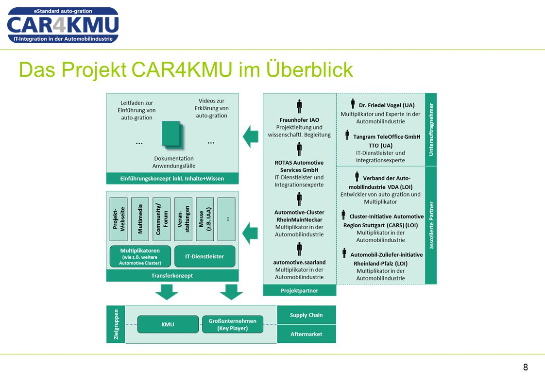 Das Projekt CAR4KMU im Überblick 8