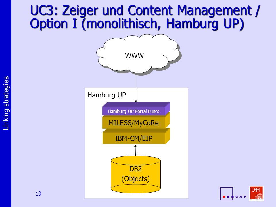 Linking strategies 10 WWW Hamburg UP UC3: Zeiger und Content Management / Option I (monolithisch, Hamburg UP) IBM-CM/EIP MILESS/MyCoRe DB2 (Objects) Hamburg UP Portal Funcs