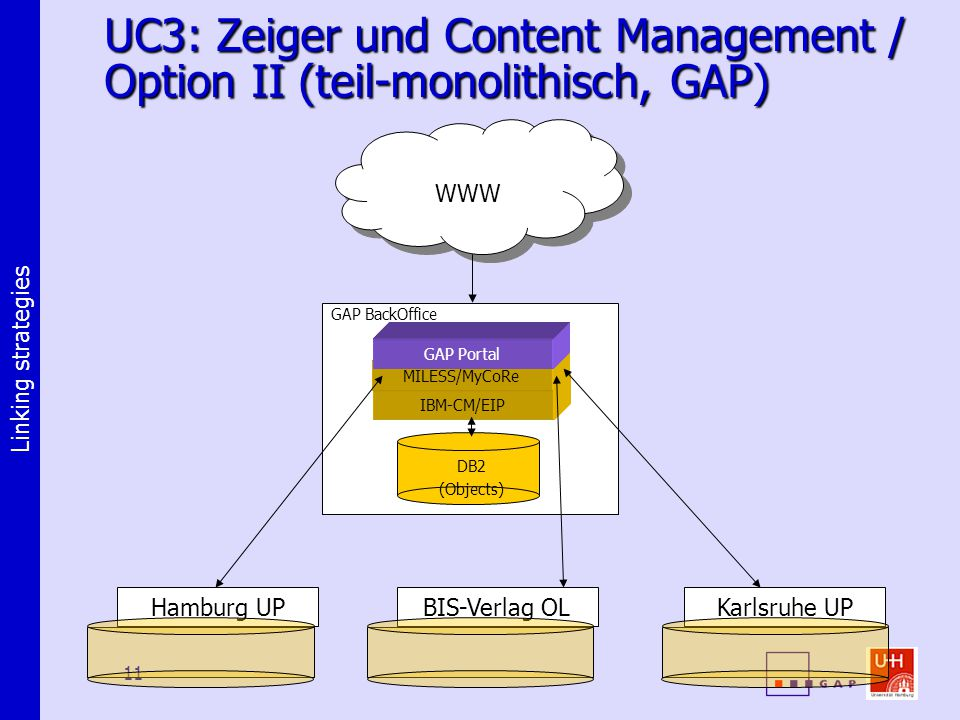 Linking strategies 11 UC3: Zeiger und Content Management / Option II (teil-monolithisch, GAP) WWW DB2 (Objects) IBM-CM/EIP MILESS/MyCoRe GAP Portal GAP BackOffice Hamburg UPBIS-Verlag OLKarlsruhe UP