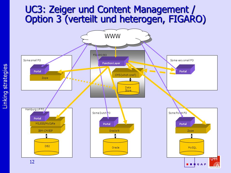 Linking strategies 12 UC3: Zeiger und Content Management / Option 3 (verteilt und heterogen, FIGARO) DB2 IBM-CM/EIP MILESS/MyCoRe Portal Hamburg UP FO Oracle Oracle 9i Portal Some Dutch FO MySQL Zope Portal Some Polish FO Data Store CMS (which one ) Function Layer FIGARO BO Zope Portal Some small FO Portal Some very small FO WWW