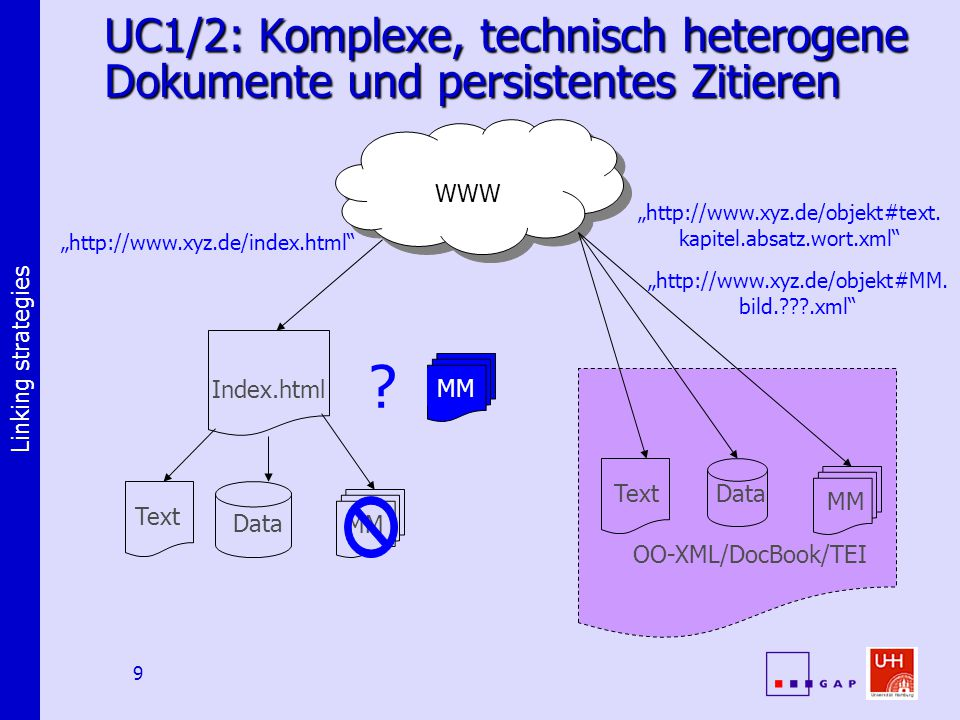 "Linking strategies 9 Data MM Text OO-XML/DocBook/TEI UC1/2: Komplexe, technisch heterogene Dokumente und persistentes Zitieren Index.html ""http://www.xyz.de/index.html WWW Text Data MM ""http://www.xyz.de/objekt#text."