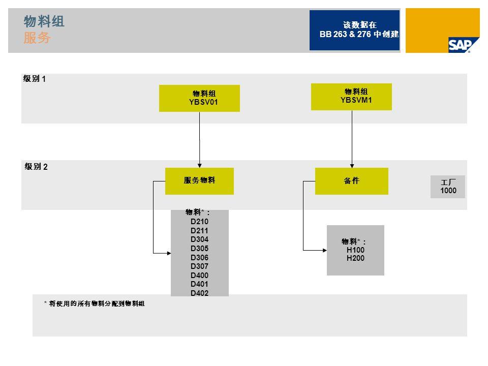物料组 服务 物料组 YBSV01 服务物料备件 物料 * : D210 D211 D304 D305 D306 D307 D400 D401 D402 物料 * : H100 H200 * 将使用的所有物料分配到物料组 工厂 1000 级别 1 级别 2 该数据在 BB 263 & 276 中创建 物料组 YBSVM1