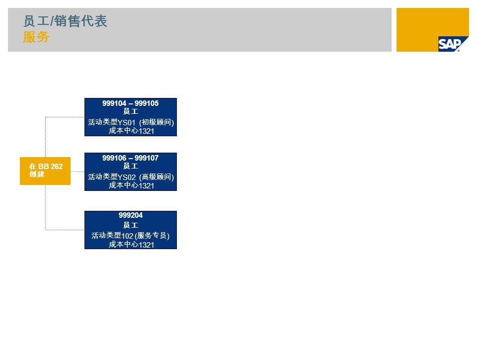 员工 / 销售代表 服务 999104 – 999105 员工 活动类型 YS01 ( 初级顾问 ) 成本中心 1321 999106 – 999107 员工 活动类型 YS02 ( 高级顾问 ) 成本中心 1321 999204 员工 活动类型 102 ( 服务专员 ) 成本中心 1321 在 BB 262 创建