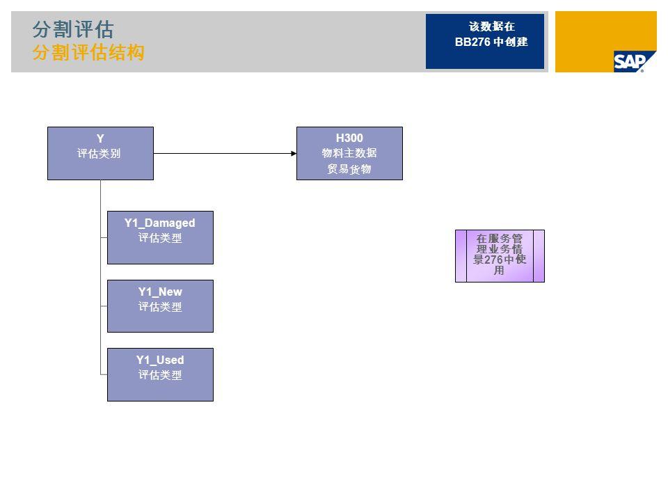 分割评估 分割评估结构 Y 评估类别 该数据在 BB276 中创建 在服务管 理业务情 景 276 中使 用 H300 物料主数据 贸易货物 Y1_Damaged 评估类型 Y1_New 评估类型 Y1_Used 评估类型