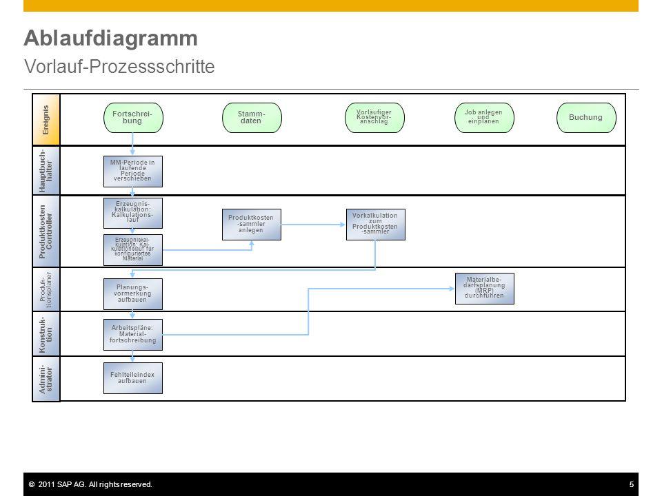 ©2011 SAP AG. All rights reserved.5 Ablaufdiagramm Vorlauf-Prozessschritte Hauptbuch- halter Produk- tionsplaner Ereignis Produktkosten Controller MM-