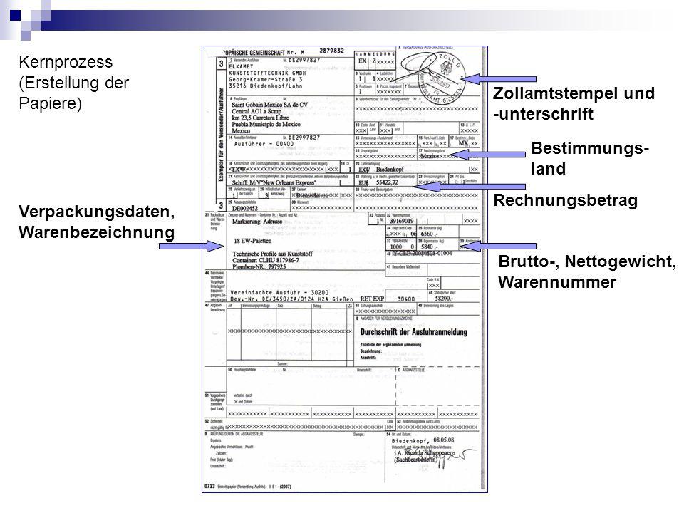 Kernprozess (Erstellung der Papiere) Zollamtstempel und -unterschrift Bestimmungs- land Rechnungsbetrag Verpackungsdaten, Warenbezeichnung Brutto-, Ne