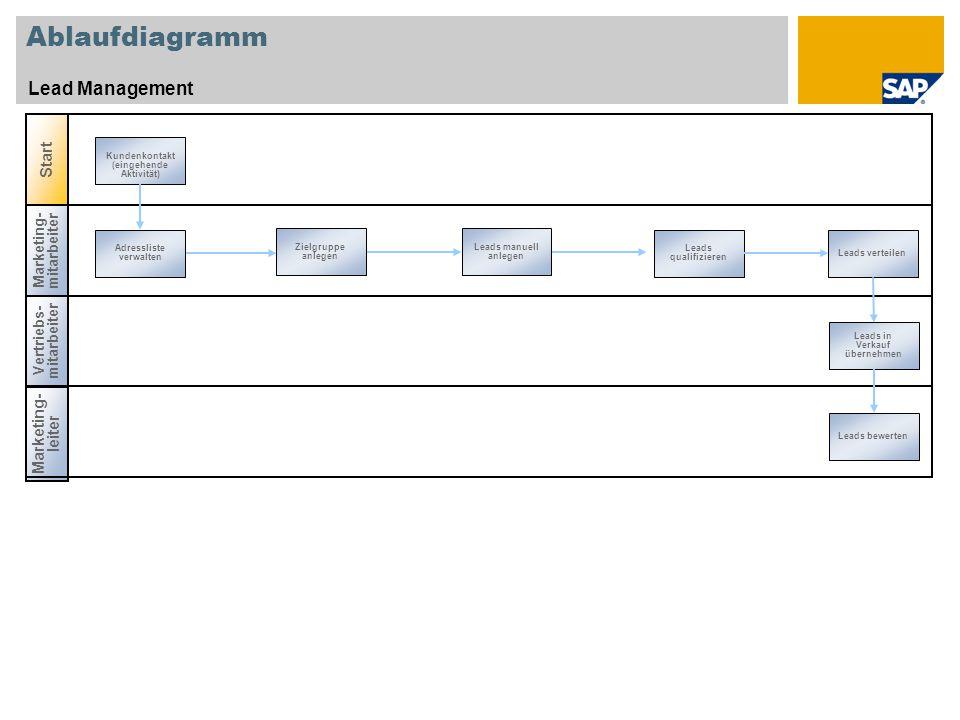 Ablaufdiagramm Lead Management Vertriebs- mitarbeiter Start Marketing- mitarbeiter Adressliste verwalten Leads qualifizieren Zielgruppe anlegen Leads manuell anlegen Leads in Verkauf übernehmen Marketing- leiter Leads bewerten Kundenkontakt (eingehende Aktivität) Leads verteilen