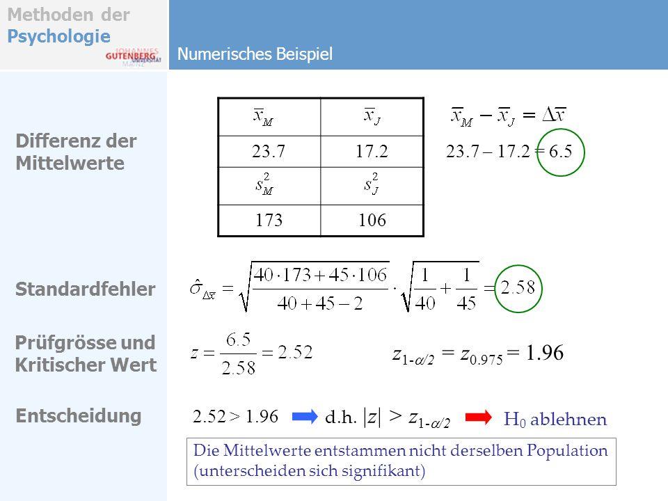 Methoden der Psychologie Numerisches Beispiel Differenz der Mittelwerte 23.717.2 173106 23.7 – 17.2 = 6.5 Standardfehler Prüfgrösse und Kritischer Wer