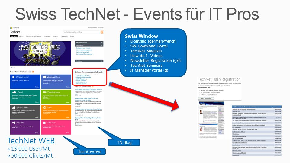 Swiss TechNet - Events für IT Pros 3 TechNet WEB >15'000 User/Mt. >50'000 Clicks/Mt. Swiss Window Licensing (german/french) SW-Download Portal TechNet